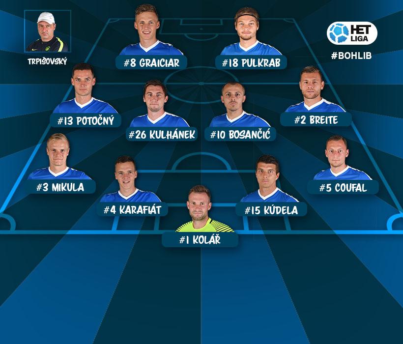 Slovan hraje v Ďolíčku. Dokáže si odvést všechny 3 body?